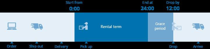 Rental term
