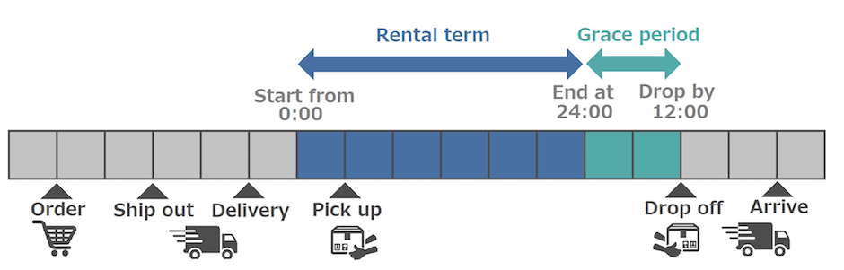Rental Steps | Painless Mobile Wifi Rental Process - Japan